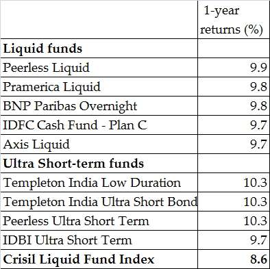 3 an organization s short term investment options for idle cash include what four areas list and pro Here we come up with the top 10 best investment options in india 1 gold mutual fund etc gold investment can benefit in the short it's a long term.