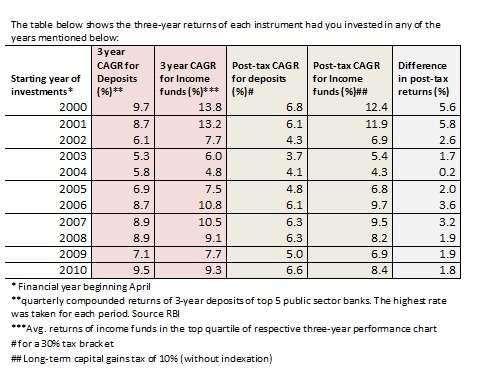 fd income fund chart