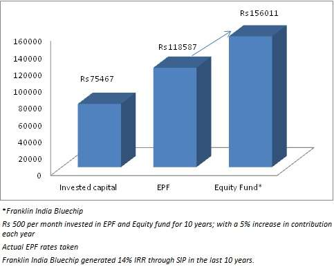 epf vs equity fund