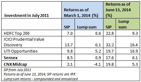 market value and lump sum Should you take a lump sum or annuity for retirement or pension as a lump sum fidelity recently noted that a 3% annual inflation rate will cut the value of.