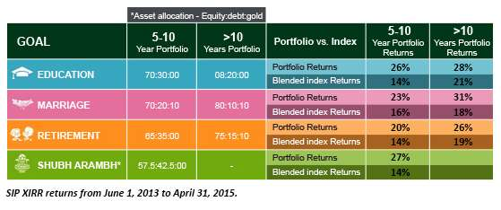 Performance of Smart Solutions' portfolios in comparison with the blended index.