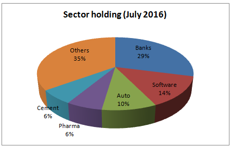 Franklin BlueChip Sector Holding