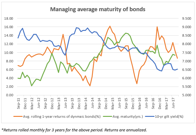 The effect of gilt yield movements and portfolio maturity on dynamic bond fund returns