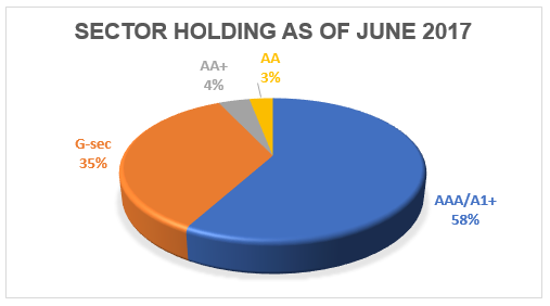 AA papers make up 58% of UTI Banking and PSU Debt's holdings, followed by Government Securities that account for 35% of its portfolio