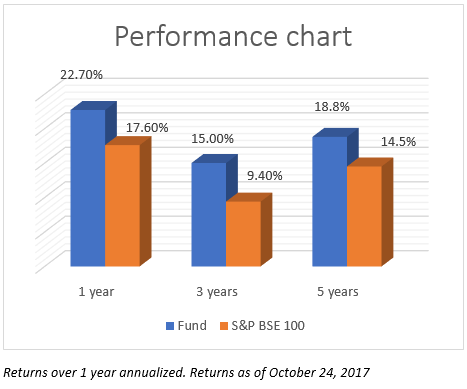 """""""Invesco India Growth has outperformed its benchmark by over 4% consistently over the last 1, 3, and 5 years."""" - FundsIndia Mutual Fund Research"""