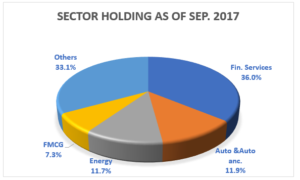 """""""Financial Services comprise the largest part of Invesco India Growth's portfolio."""" - FundsIndia Mutual Fund Research"""