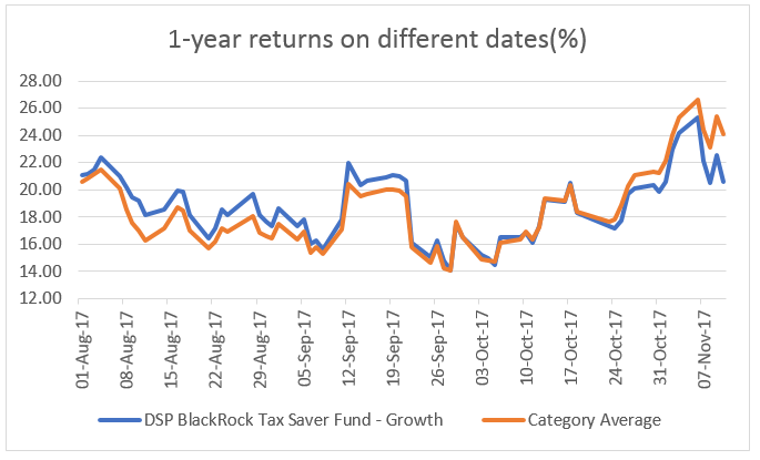 Funds' 1-year returns can vary drastically on a day-to-day basis