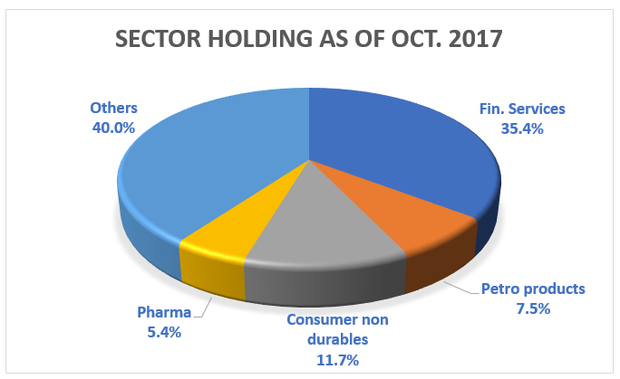 DSP BR Tax Saver's Holdings as of October