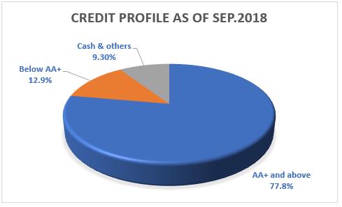 Franklin Corporate Bond Credit Profile