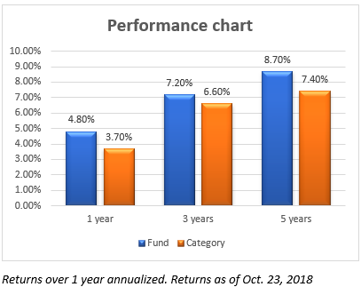 Franklin Corporate Bond Performance