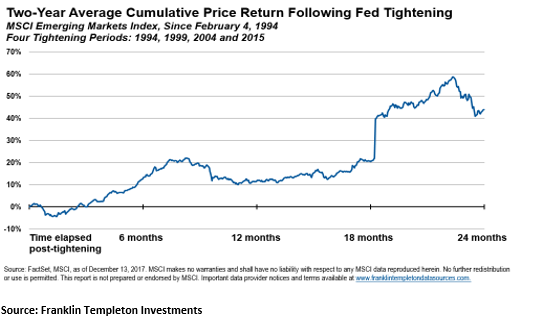 Rupee average cumulative price