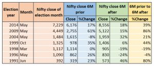 Change in Nifty 50 before and after elections