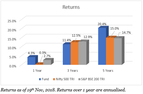 Axis Long Term Equity Returns