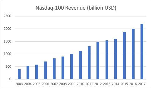 MOSL Nasdaq 100 Revenue