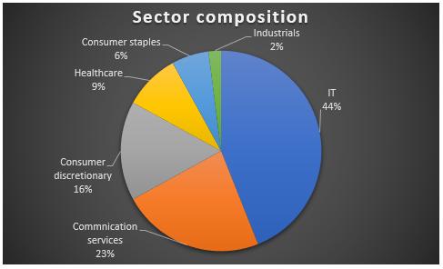 MOSL Nasdaq 100 Sector Profile