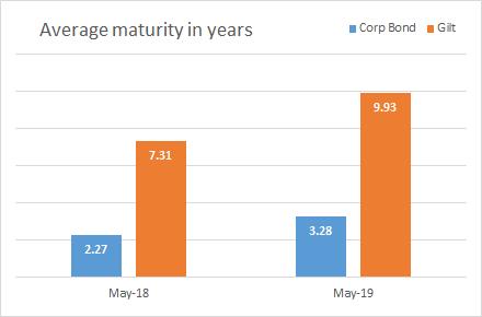 Average maturity of gilt funds