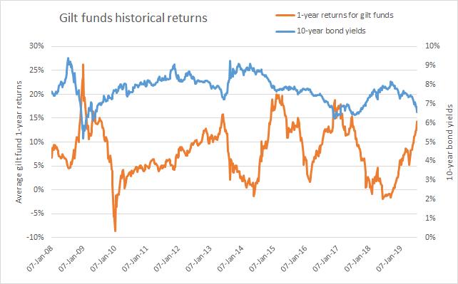 Gilt fund returns vs bond yields
