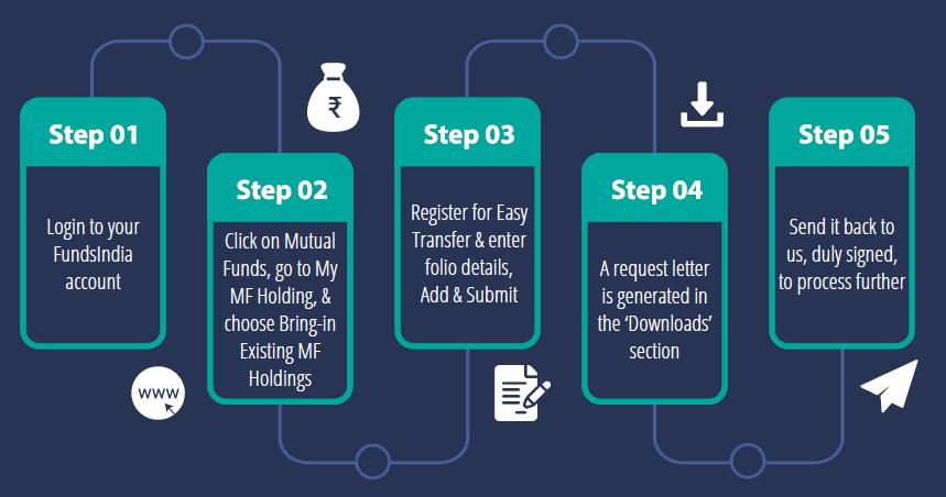 Steps to perform Easy Transfer