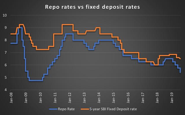 Historical repo-rates vs FD rates