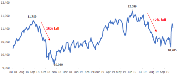 Equity Markets near all-time high