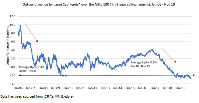Large Cap Funds