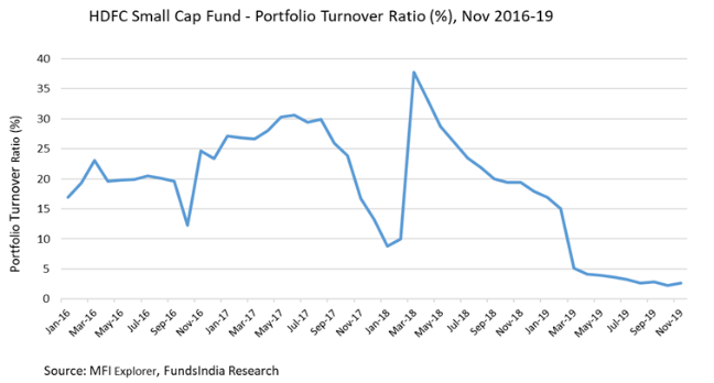 Small Cap Funds