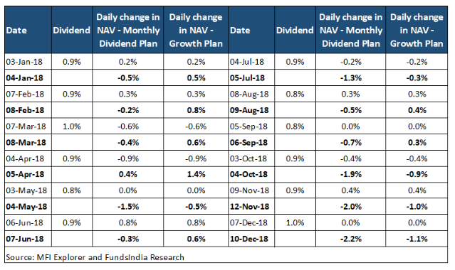 Monthly Dividend Plans