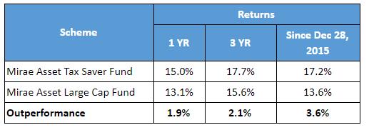 Mirae Asset Large Cap fund table