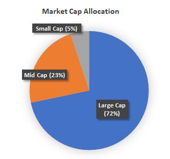 Market cap allocation pie chart