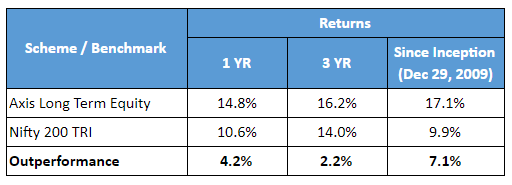 Axis Long Term Equity Fund table