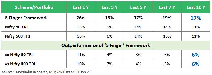 FundsIndia 5 Finger Framework