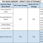 PSU Bank Merger  Impact & Actionable - How this may impact you?