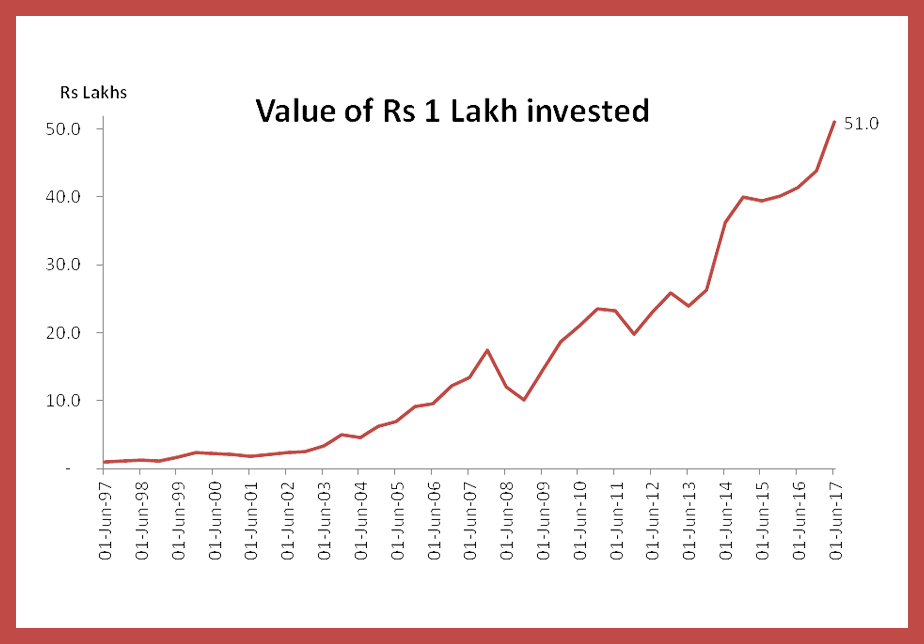 graph for mutual fund