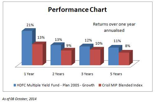 performance_hdfc_Oct14