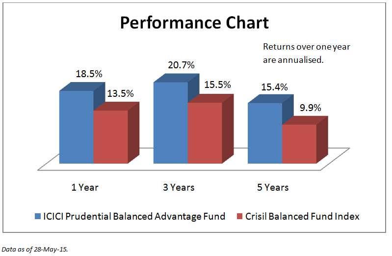 performance_chart_June02
